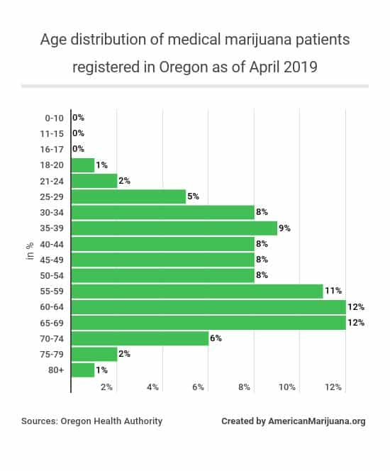 63-distribution-of-medical-marijuana-patients-registered-in-oregon-as-of-april-2019-according-to-age