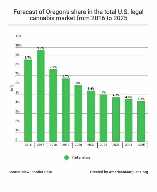 64-what-is-oregons-current-and-expected-share-in-the-total-us-legal-cannabis-market