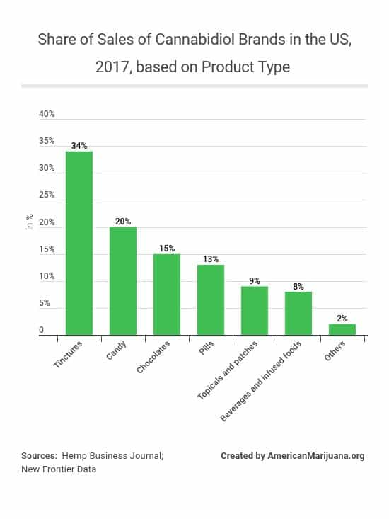 30-share-of-sales-of-cannabidiol-branded-products-in-the-united-states-in-2017-by-product-type