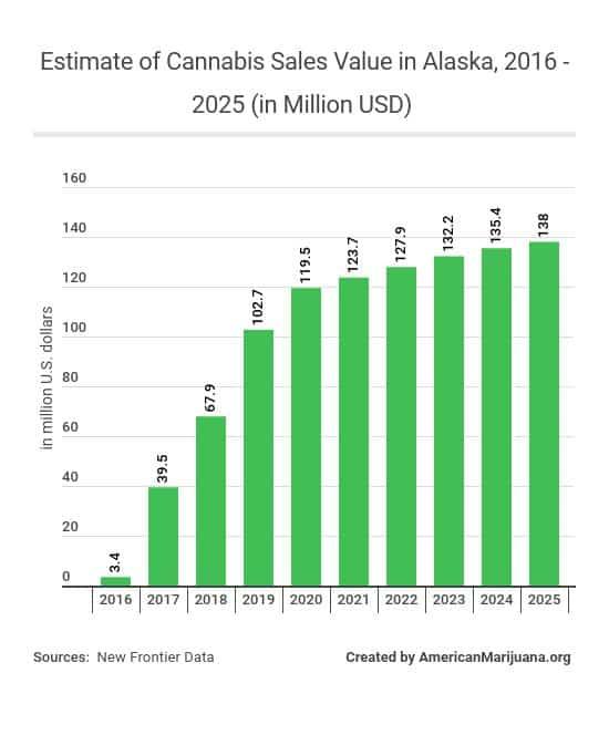 31.5-estimate-of-cannabis-sales-value-in-alaska-2016-2025-in-million-usd