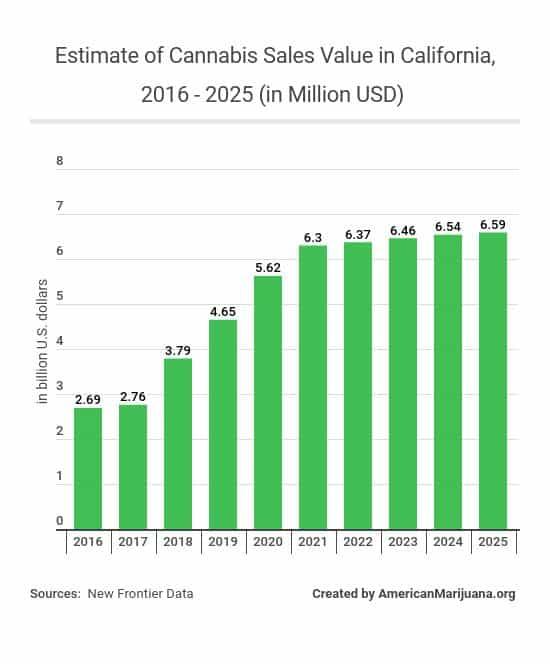 32.5-forecast-of-marijuana-sales-value-in-california-from-2016-to-2025-in-billion-us-dollars