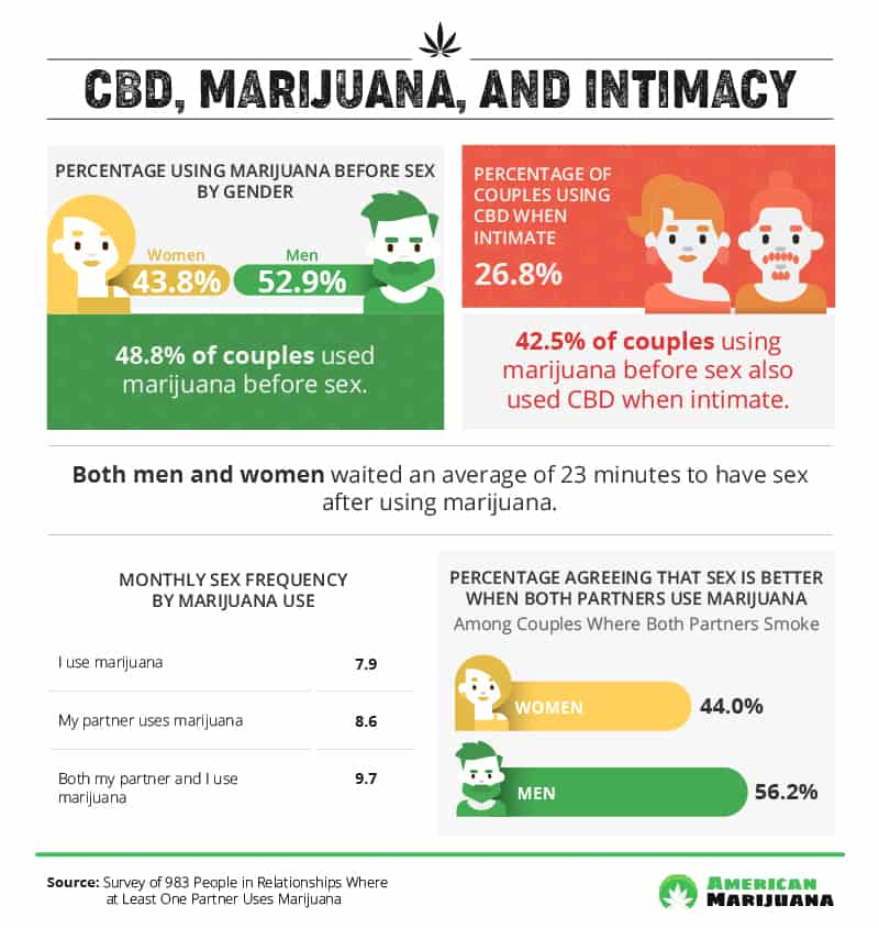 Cannabis and Couples