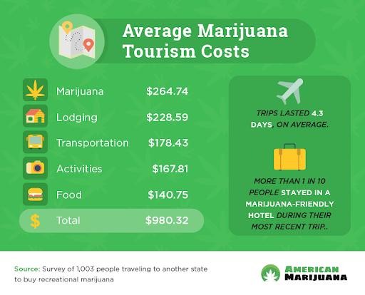 marijuana tourism cost