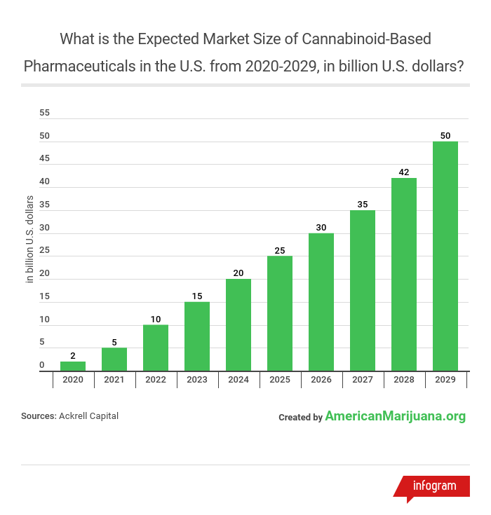 13 png -what-is-the-expected-market-size-of-cannabinoid-based-pharmaceuticals-in-the-us-from-2020-2029-in-billion-us-dollars