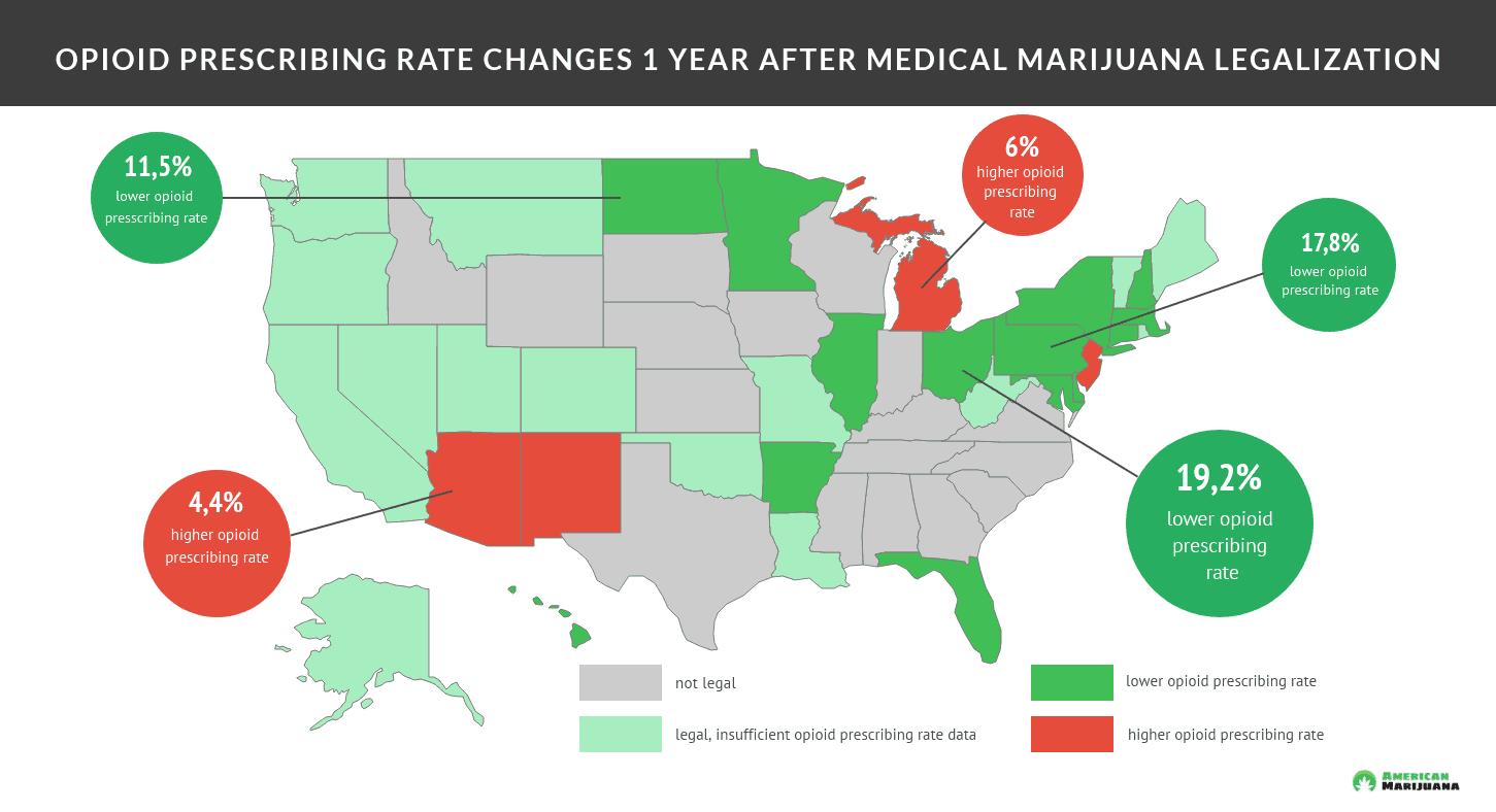 Medical marijuana reduces opioid prescribing rate