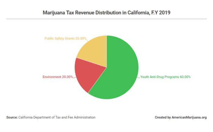 california marijuana tax revenue distribution