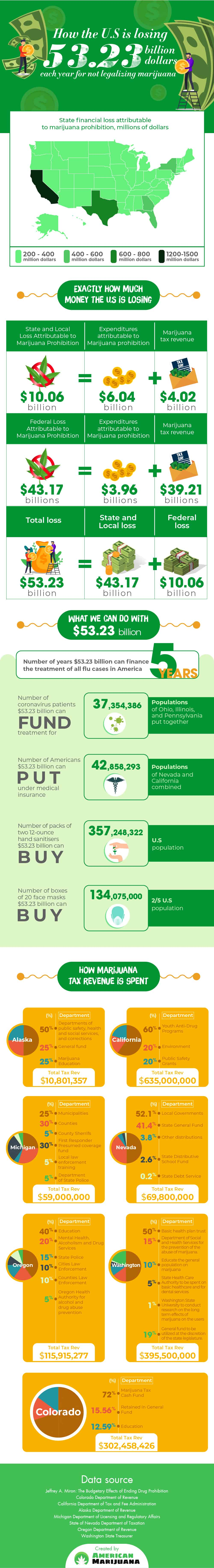 how-the-us-is-losing-53-billion-for-not-legalizing-marijuana-infographic