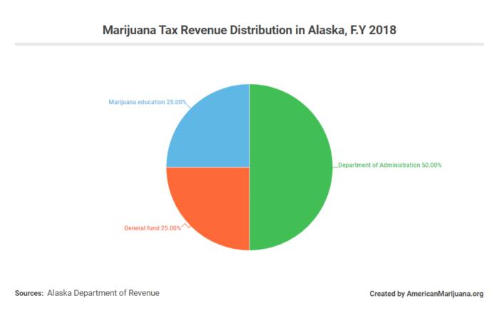 marijuana tax distribution alaska