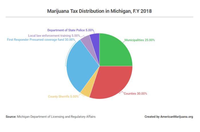 michigan marijuana tax revenue distribution