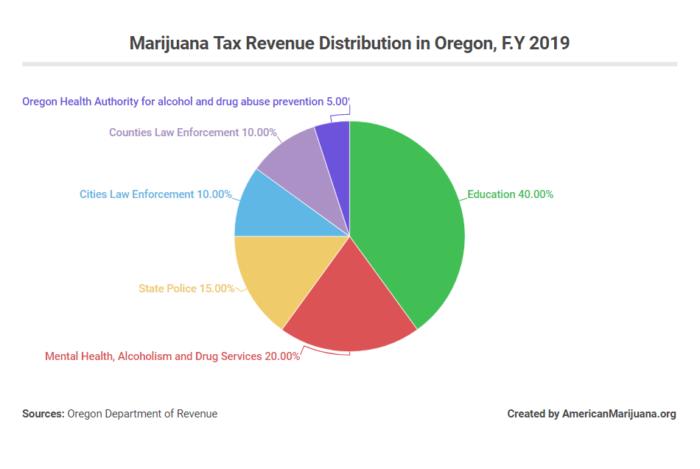 oregon marijuana tax revenue distribution