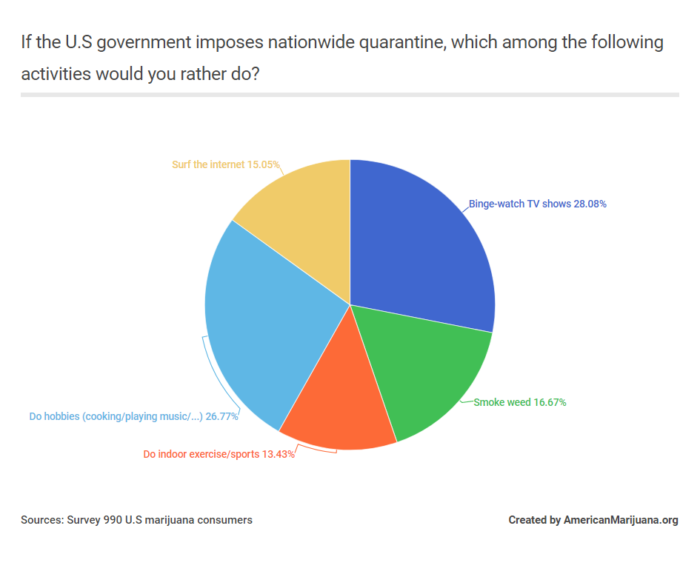 If the U.S Government Imposes Nationwide Quarantine like Italy, Which Among the Following Activities Would you Rather Do?