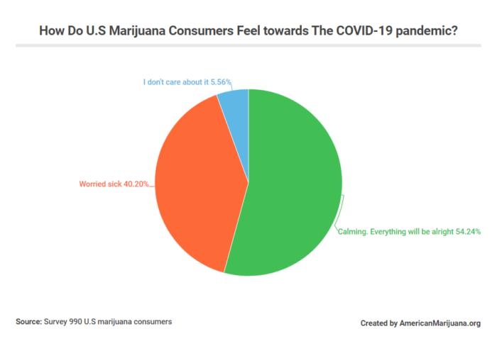 How Do U.S Marijuana Consumers Feel towards The COVID-19 pandemic?