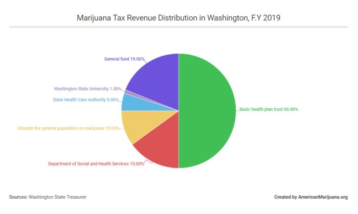 washington marijuana tax revenue distribution