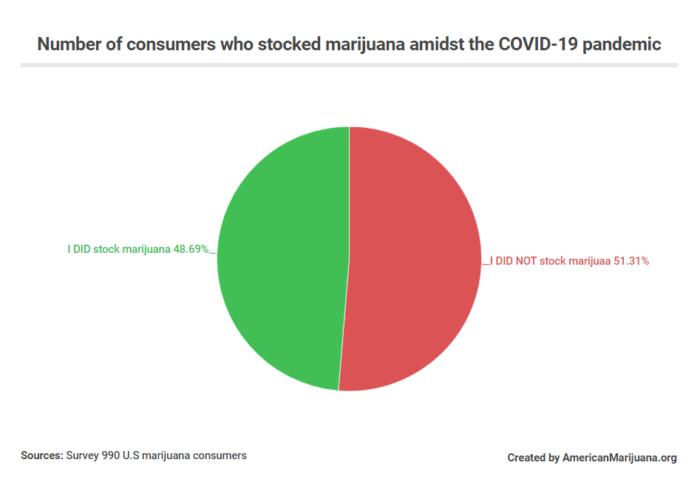 Marijuana Use Amidst the COVID-19 Pandemic: New Data from Study of 990 U.S Marijuana Consumers