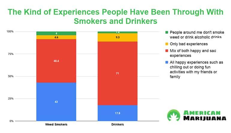 americanmarijuana weed vs alcohol chart 1.4